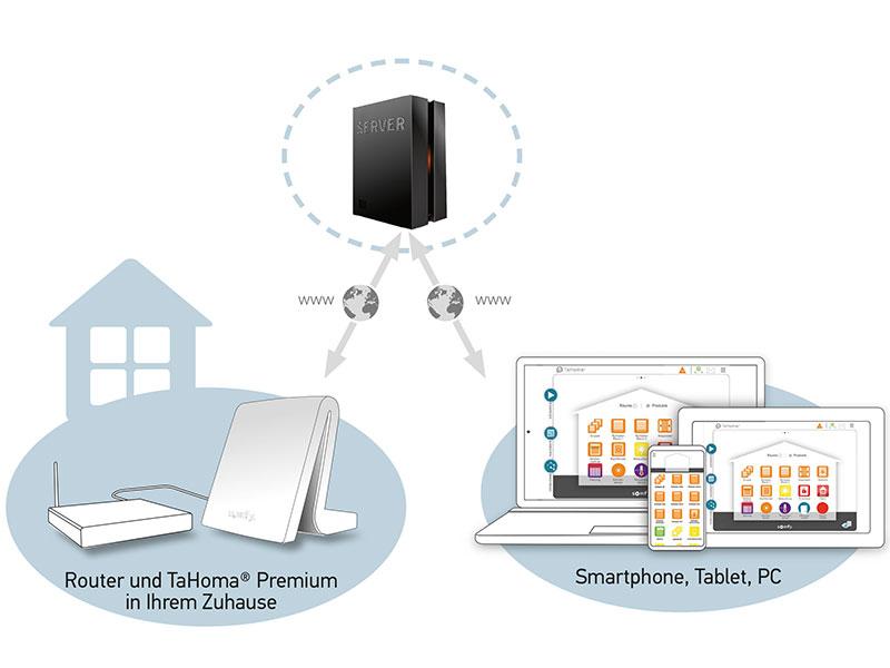 smart home rolladen und markisen aus der ferne automatisch steuern automatische sonnensegel. Black Bedroom Furniture Sets. Home Design Ideas